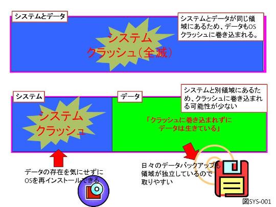 データロケーションをシステムドライブ以外に移動するメリット