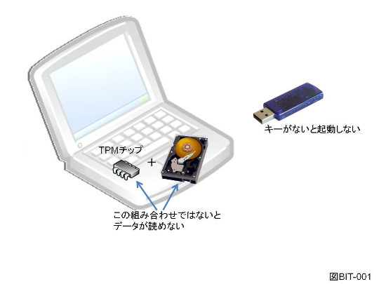 Windows Vista UltimateのBitLocker機能の概要