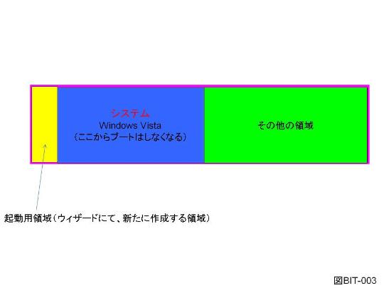 Windows Vista UltimateのBitLocker機能の概要