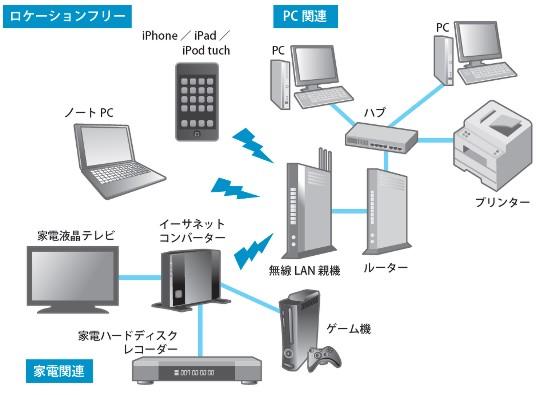 物理ネットワークをしっかりと構築してスマートなネットワーク環境②