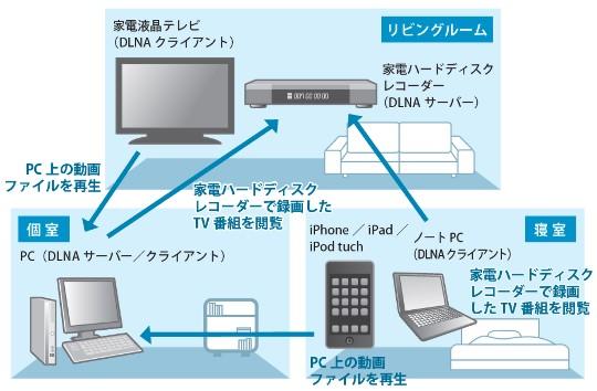 家電ハードディスクレコーダー/家電テレビ/PlayStation 3/Xbox360等をネットワークに接続してWindows PCと相互にメディア共有する(DLNA環境の構築)①