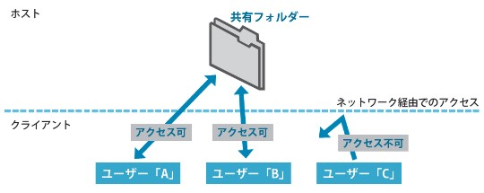 Windows 7/Windows Vista/Windows XPの共有フォルダー/共有プリンターをセキュアかつ効率的な環境に確立
