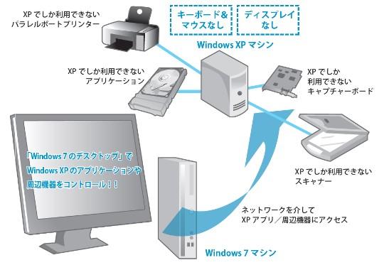リモートでのデスクトップ操作/リモート電源操作/リモートマウス&キーボード操作ができる環境の構築②