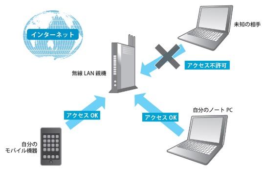 ルーターと無線LANを滞りなく設定してセキュアかつパフォーマンスが安定した環境の構築