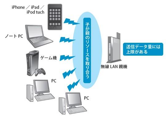 物理ネットワークをしっかりと構築してスマートなネットワーク環境①