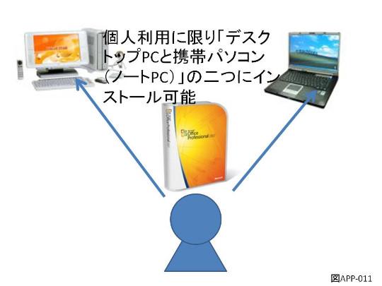 ひとつのMicrosoft Officeパッケージを二つのパソコンで利用したい場合には