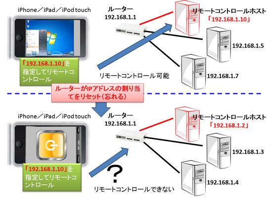 Windows 7 上級マニュアル [ネットワーク編](技術評論社)